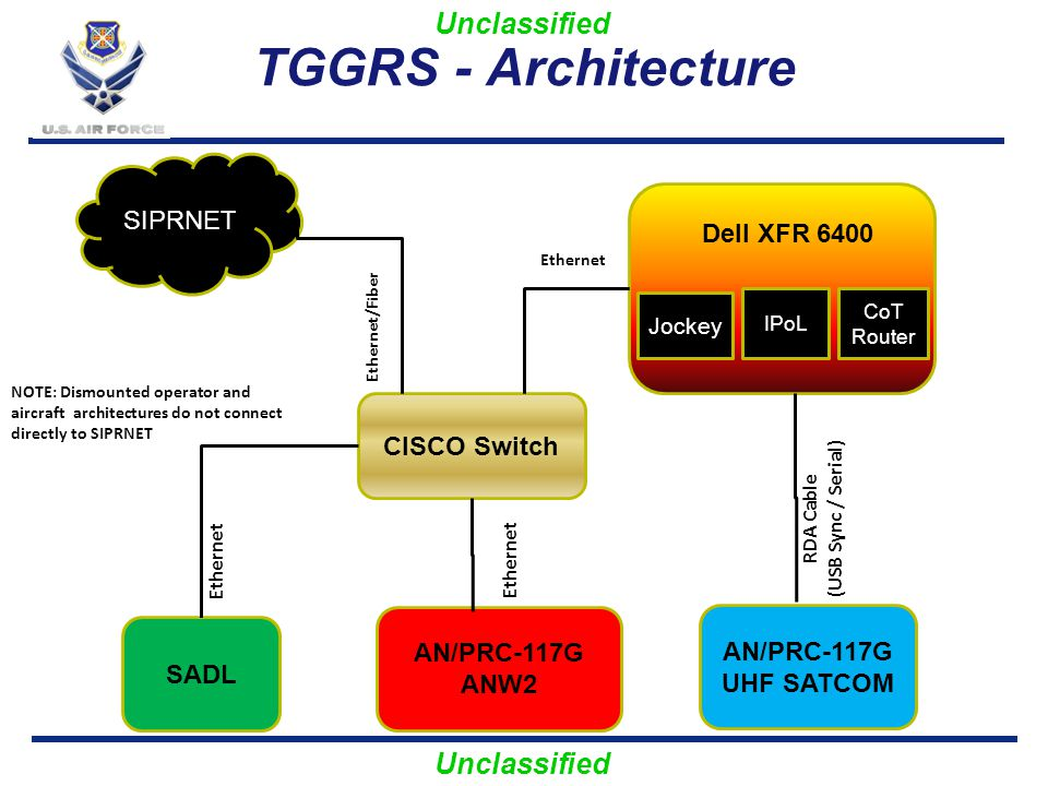 TGGRS - Architecture SIPRNET Dell XFR 6400 CISCO Switch AN/PRC-117G