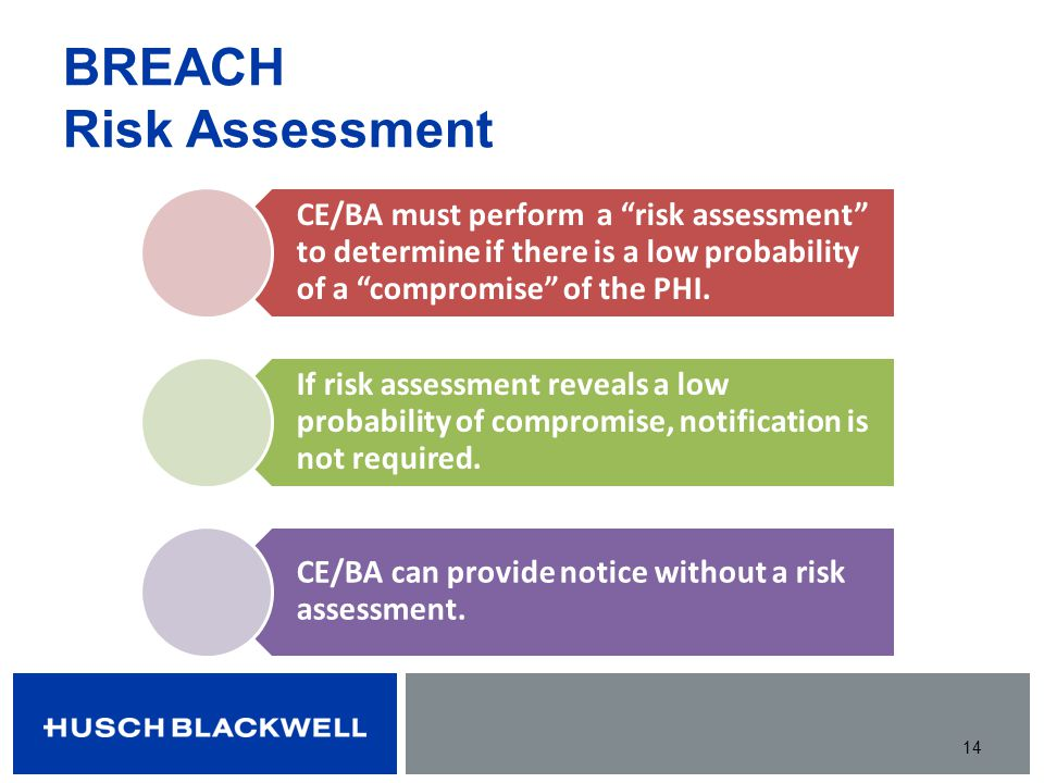 BREACH Risk Assessment