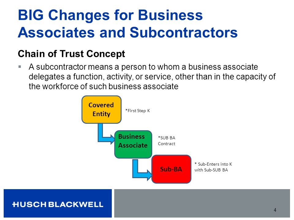 BIG Changes for Business Associates and Subcontractors