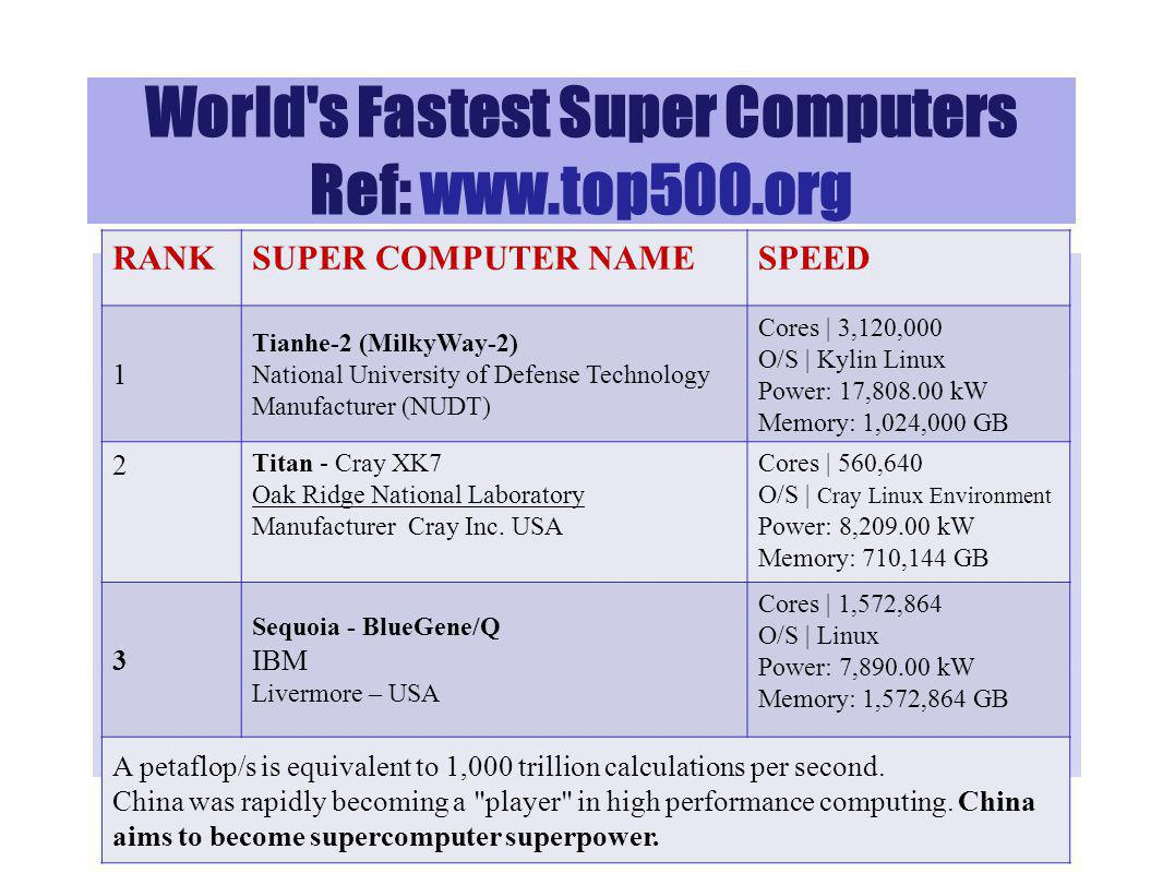 World s Fastest Super Computers Ref: www.top500.org