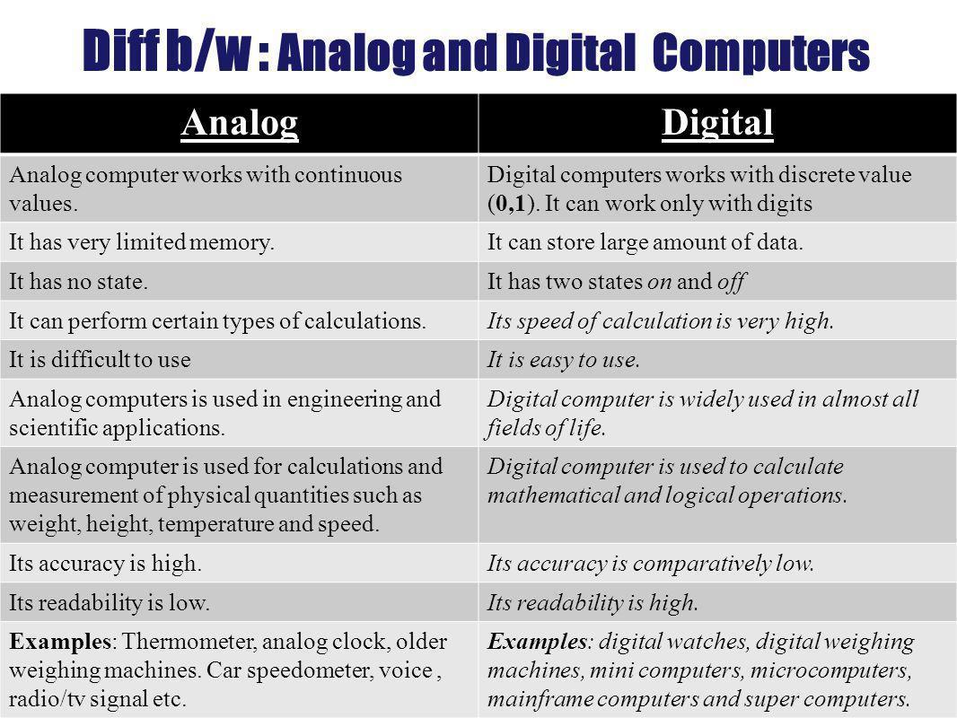 Diff b/w : Analog and Digital Computers
