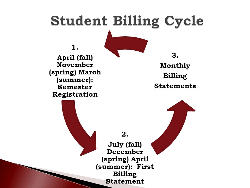 Student Billing Cycle 1. April (fall) November (spring) March (summer): Semester Registration. 2.