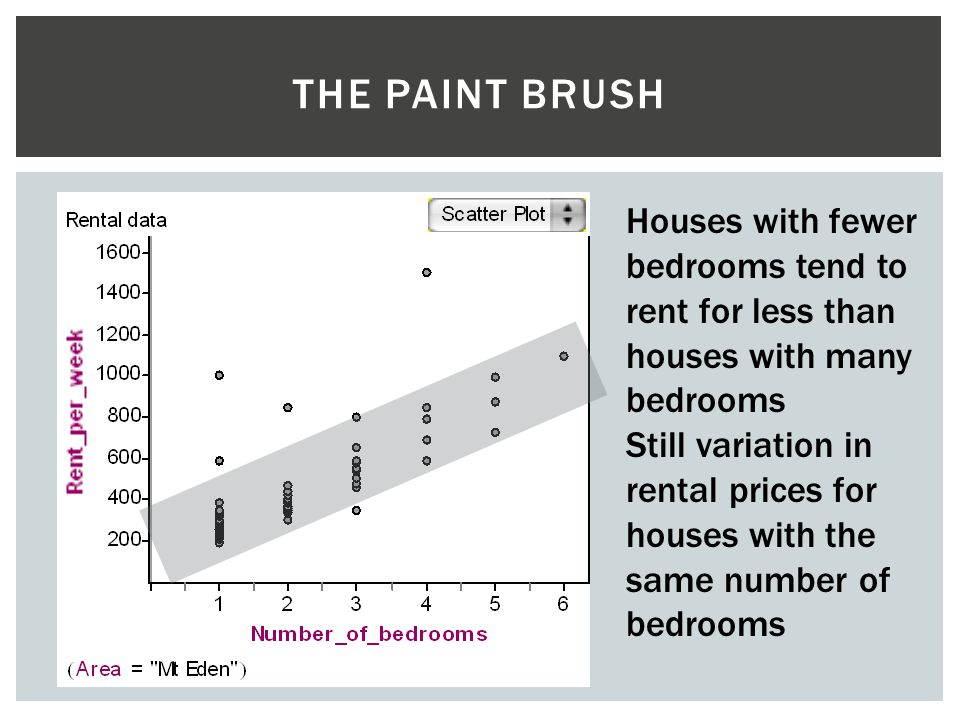 The paint brush Houses with fewer bedrooms tend to rent for less than houses with many bedrooms.