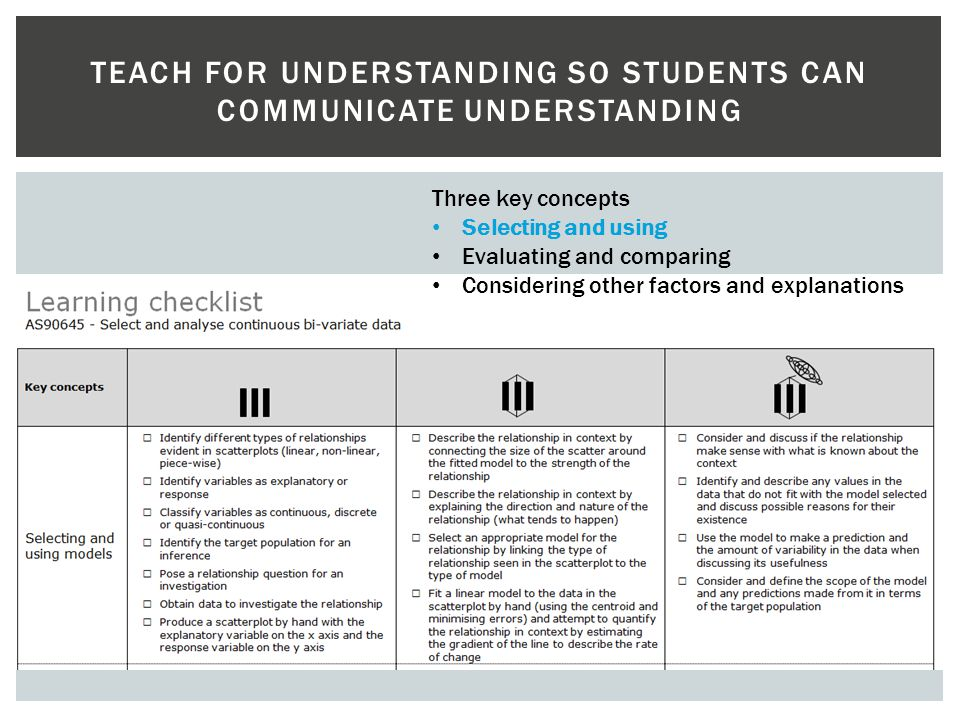 Teach FOR understanding So STUDENTS CAN COMMUNICATE UNDERSTANDING