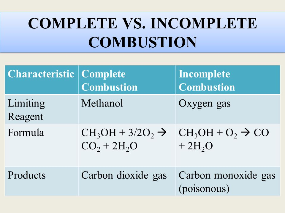 COMPLETE VS. INCOMPLETE COMBUSTION