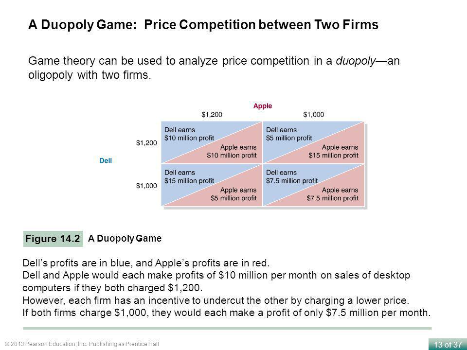 A Duopoly Game: Price Competition between Two Firms