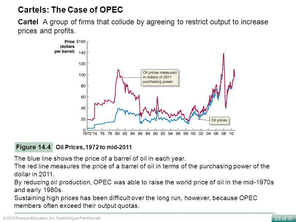 Cartels: The Case of OPEC