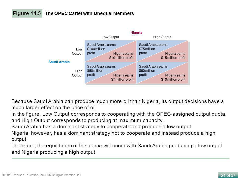 Figure 14.5 The OPEC Cartel with Unequal Members.