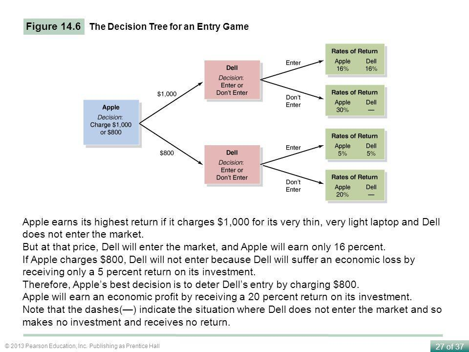 Figure 14.6 The Decision Tree for an Entry Game.