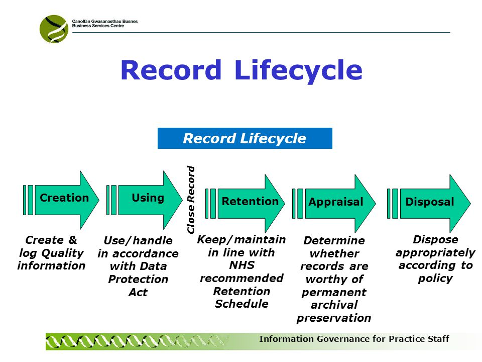 Record Lifecycle Record Lifecycle Creation Using Retention Appraisal