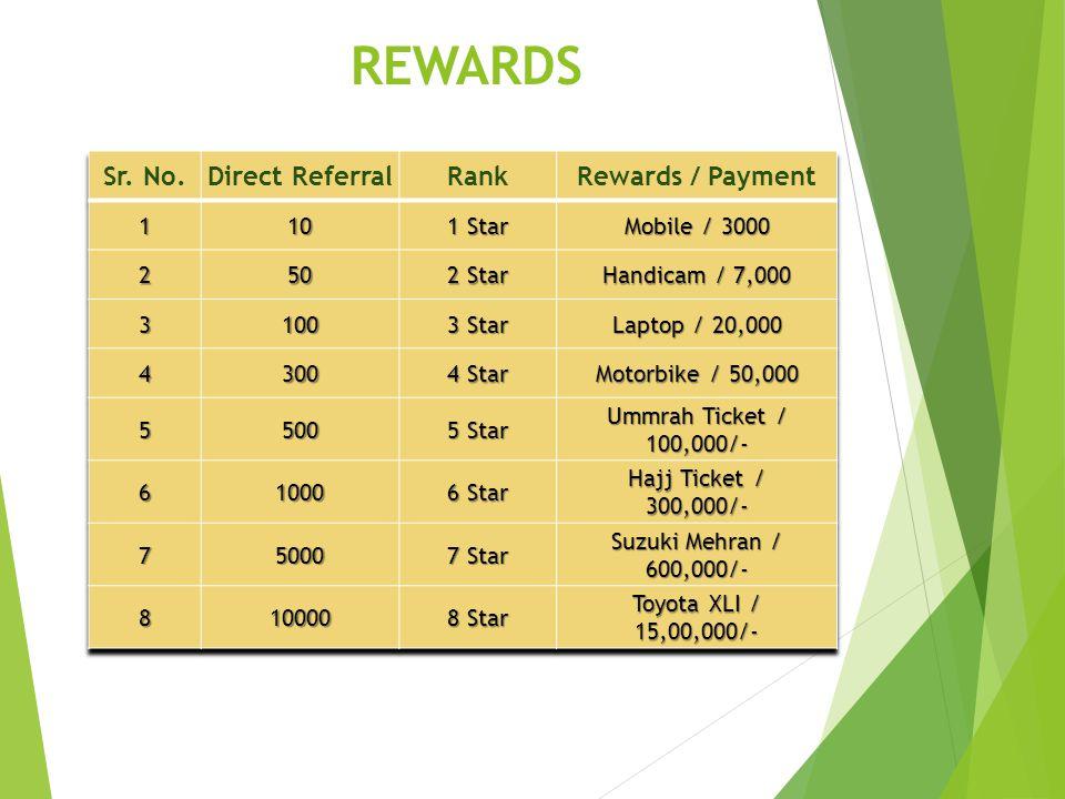 REWARDS Sr. No. Direct Referral Rank Rewards / Payment 1 10 1 Star