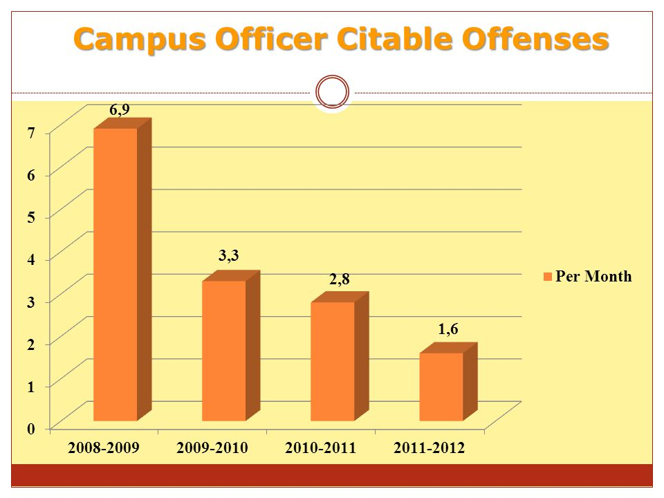 Campus Officer Citable Offenses