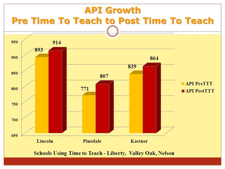 API Growth Pre Time To Teach to Post Time To Teach