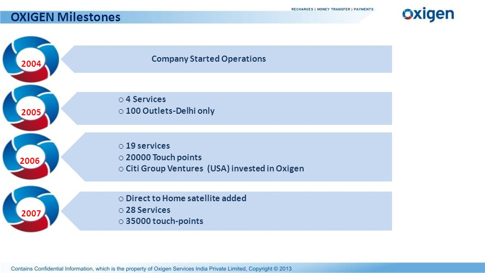 OXIGEN Milestones Company Started Operations 2004 4 Services