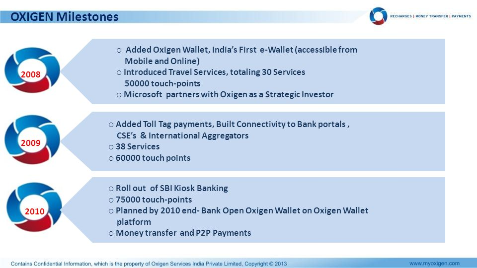 OXIGEN Milestones Added Oxigen Wallet, India's First e-Wallet (accessible from. Mobile and Online)