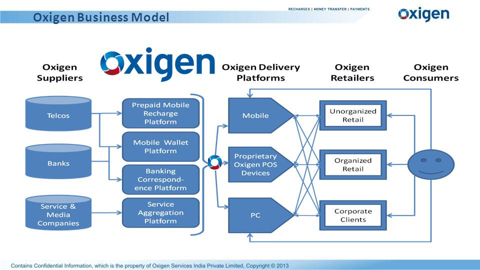 Oxigen Business Model
