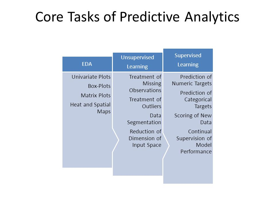 Core Tasks of Predictive Analytics