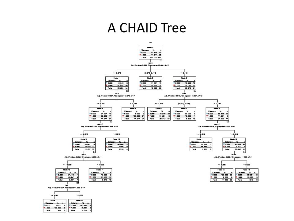 A CHAID Tree