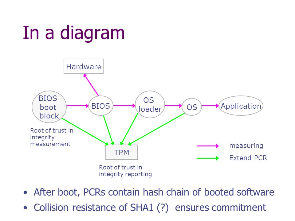 In a diagram After boot, PCRs contain hash chain of booted software