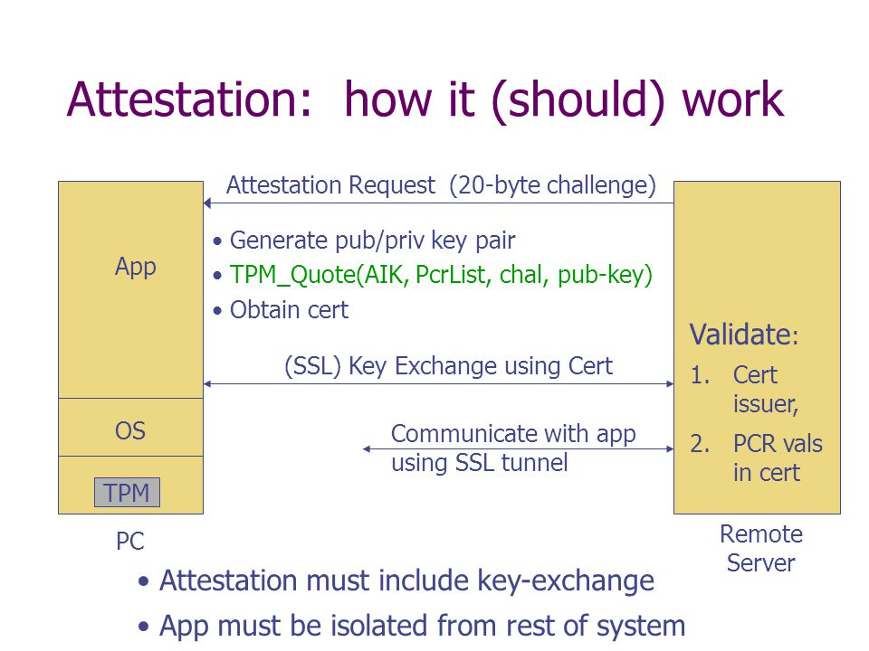 Attestation: how it (should) work