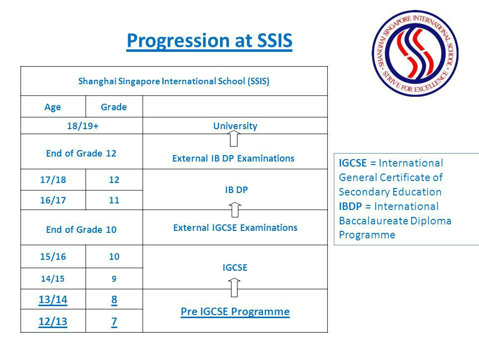 Progression at SSIS 13/14 8 Pre IGCSE Programme 12/13 7