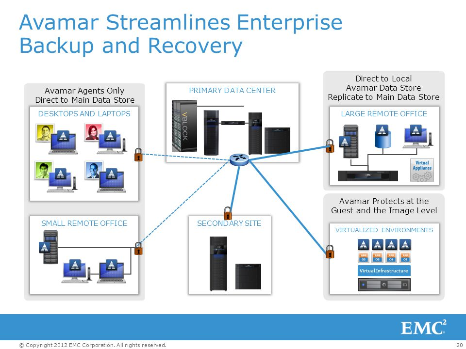 Avamar Streamlines Enterprise Backup and Recovery