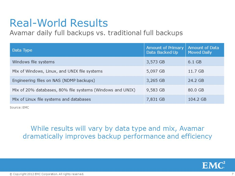 Real-World Results Avamar daily full backups vs. traditional full backups. Data Type. Amount of Primary Data Backed Up.