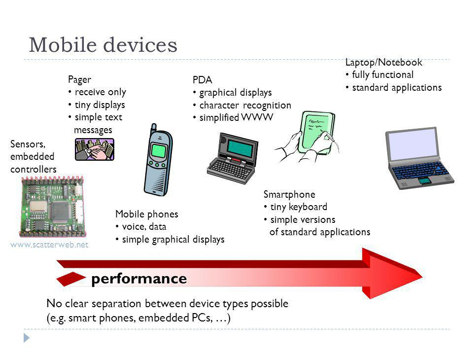 Mobile devices performance