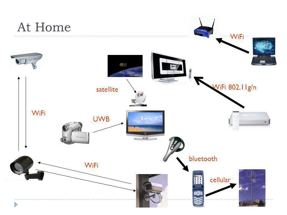 At Home WiFi WiFi WiFi 802.11g/n UWB satellite cellular bluetooth