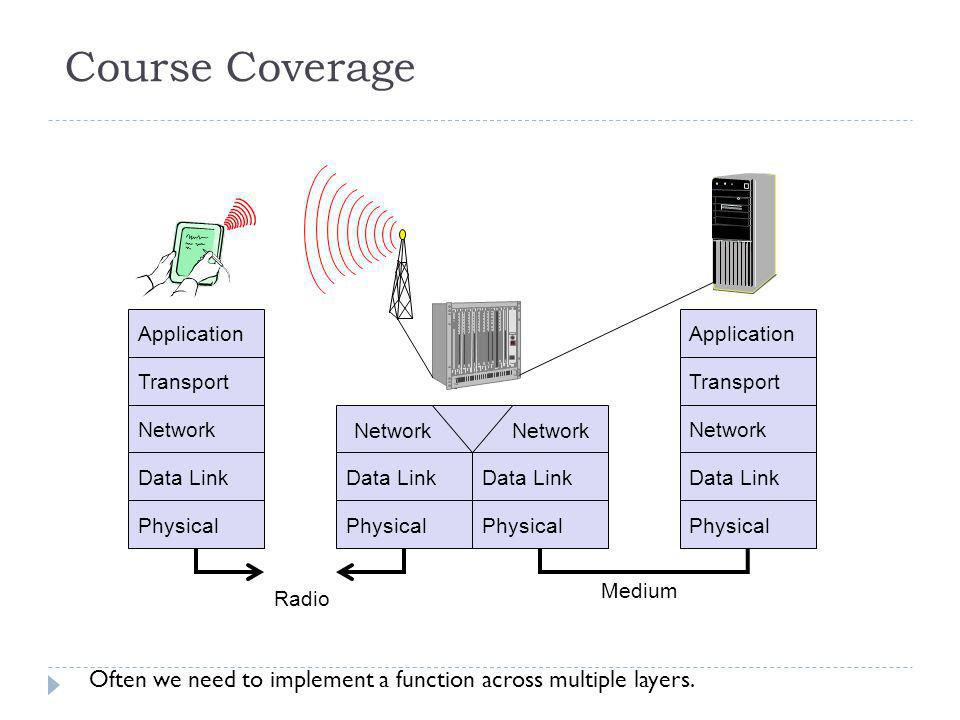 Course Coverage Application. Application. Transport. Transport. Network. Network. Network. Network.