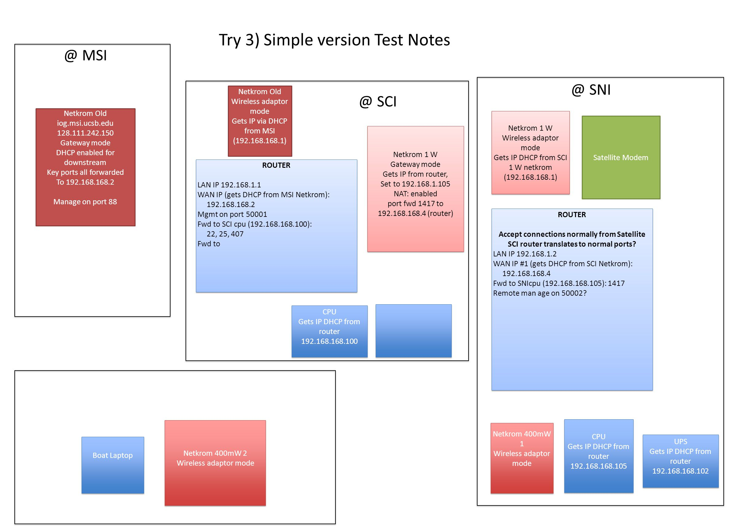 Try 3) Simple version Test Notes