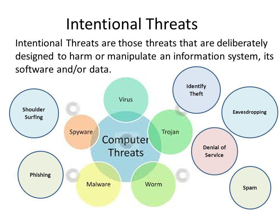 Intentional Threats