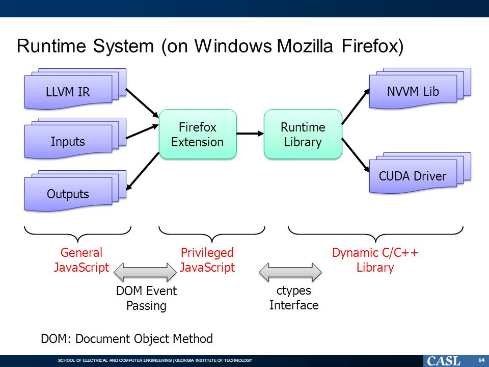 Runtime System (on Windows Mozilla Firefox)
