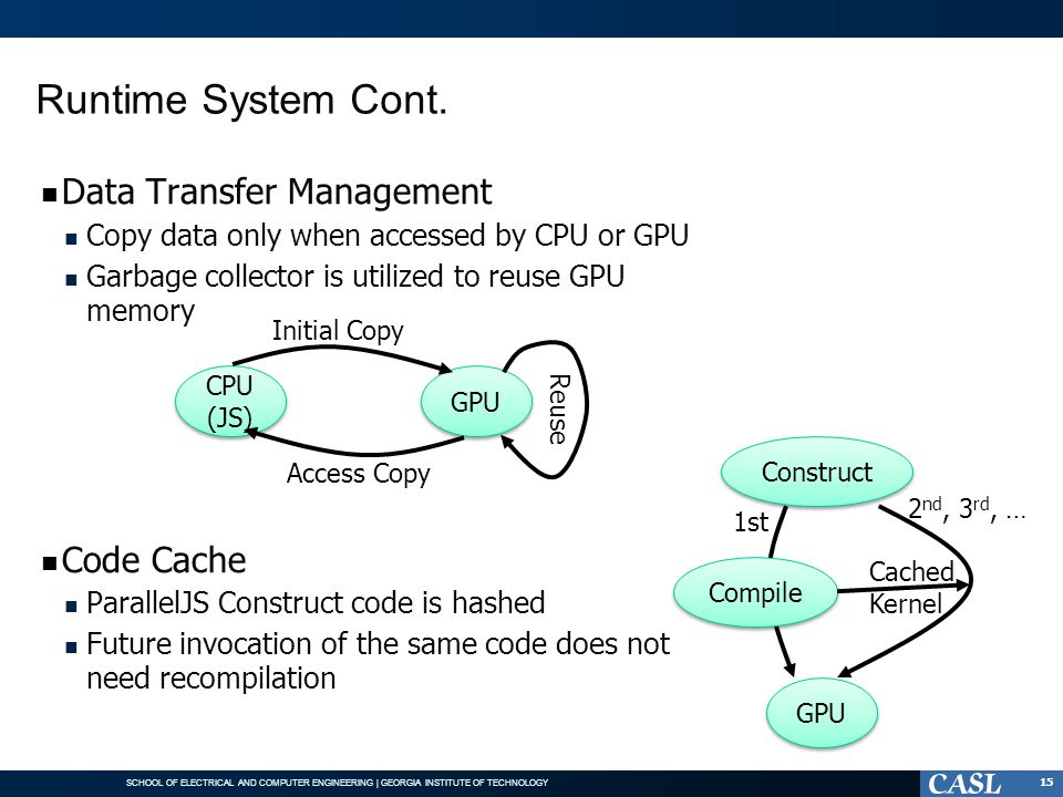 Runtime System Cont. Data Transfer Management Code Cache