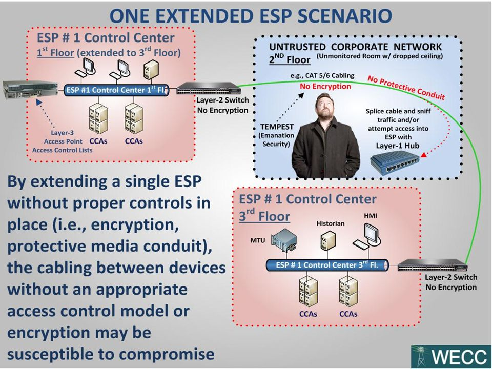 No access point required at each connection point between extended ESPs if encryption or other appropriate controls exist