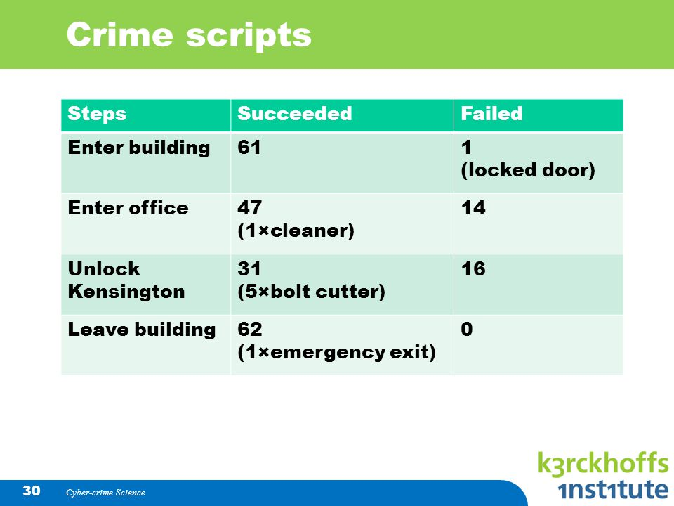 Crime scripts Steps Succeeded Failed Enter building 61 1 (locked door)