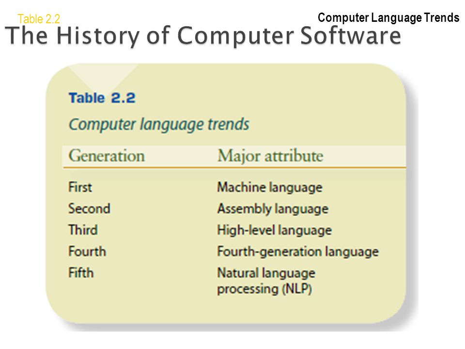 The History of Computer Software