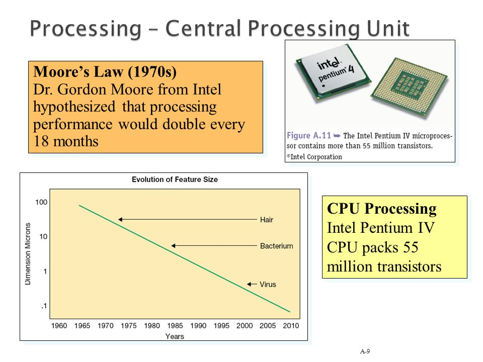 Processing – Central Processing Unit