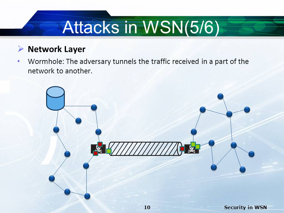 Attacks in WSN(5/6) Network Layer