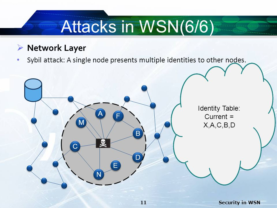 Attacks in WSN(6/6) Network Layer