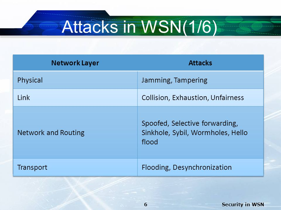 Attacks in WSN(1/6) Network Layer Attacks Physical Jamming, Tampering