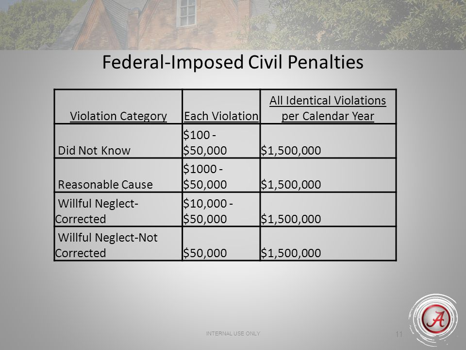 Federal-Imposed Civil Penalties