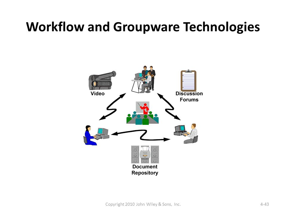 Workflow and Groupware Technologies