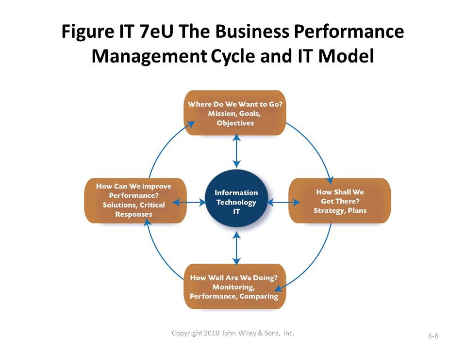 Figure IT 7eU The Business Performance Management Cycle and IT Model