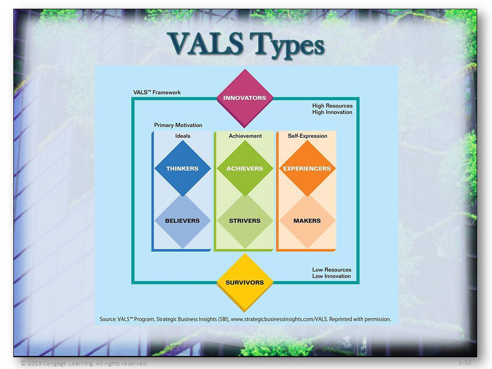VALS Types © 2013 Cengage Learning. All rights reserved.