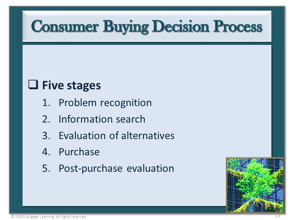 Consumer Buying Decision Process