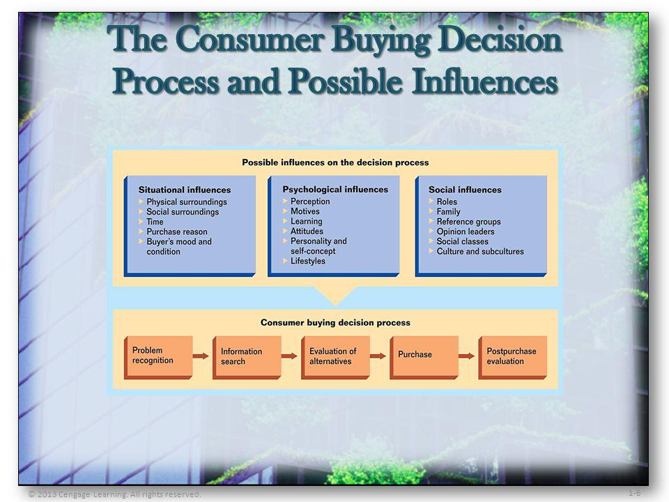 The Consumer Buying Decision Process and Possible Influences