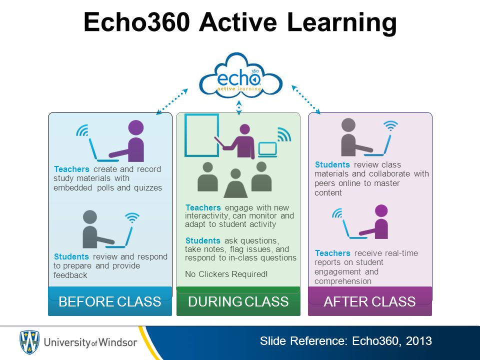 Echo360 Active Learning BEFORE CLASS DURING CLASS AFTER CLASS