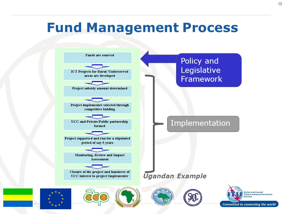 Fund Management Process