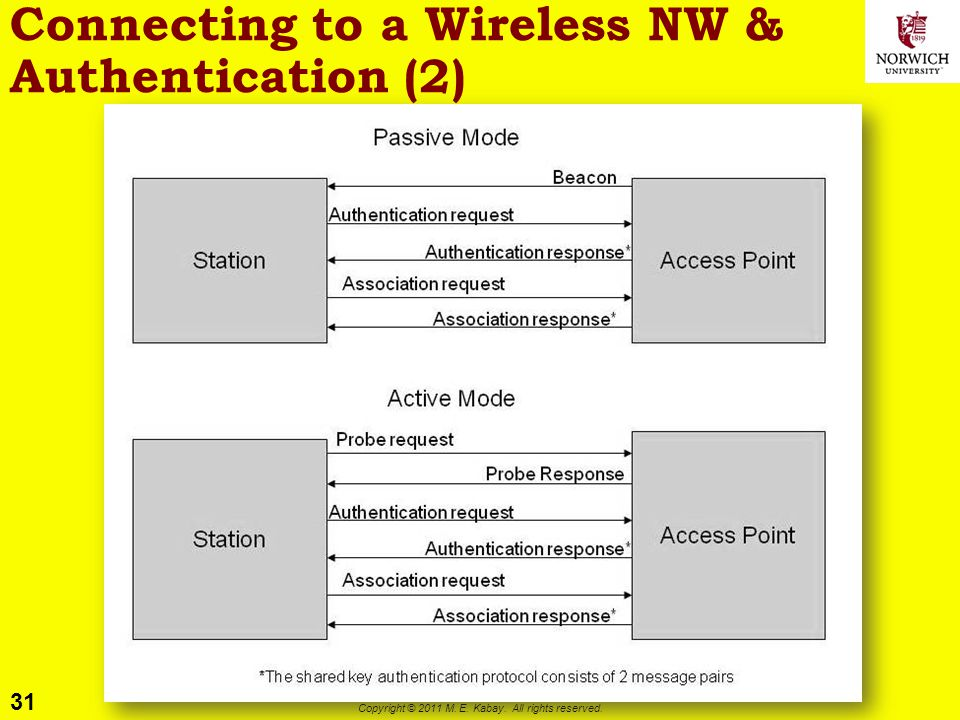 Connecting to a Wireless NW & Authentication (2)